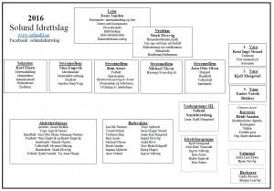 2016-04-03 Organisasjonkart